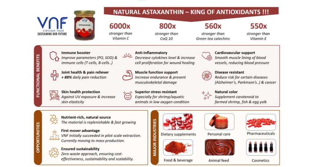VNF'S ASTAXANTHIN – A NEW AND BREAKTHROUGH PRODUCT